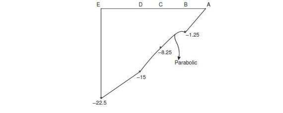 vedupro shear force and bending moment diagram shear force diagram