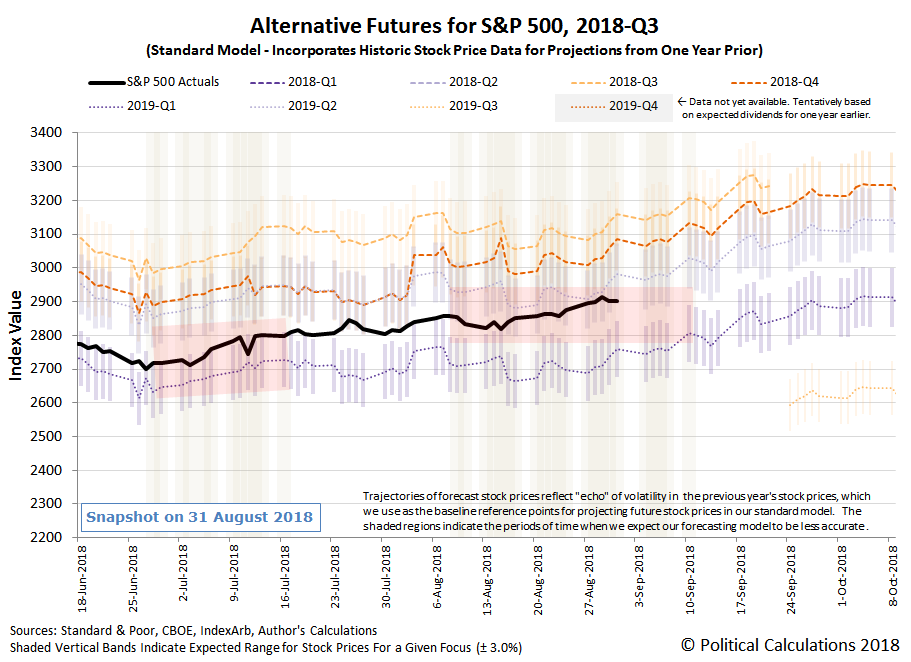 Alternative Futures - S&P 500 - 2018Q3 - Standard Model with Redzone Forecast for 2019Q1 Focus between 20180808 and 20180911 - Snapshot on 31 Aug 2018