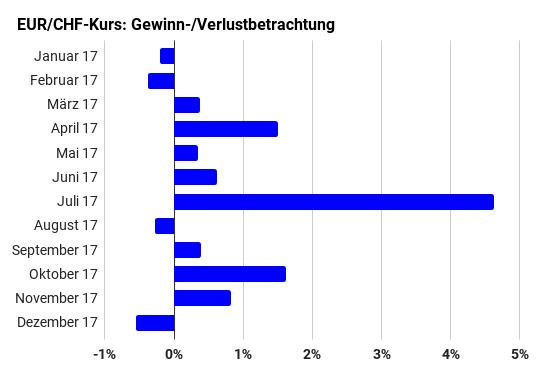 So geht es mit EUR/CHF in den nächsten 6 Monaten weiter