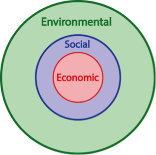 Sustainability - time for a deeper understanding