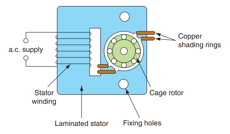Shaded Pole Induction Motors Working And Construction