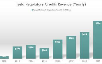 Vấn đề của Tesla: Lợi nhuận không đến từ việc bán xe