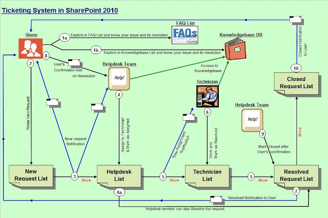Create a simple ticketing system in sharepoint online concurrency.