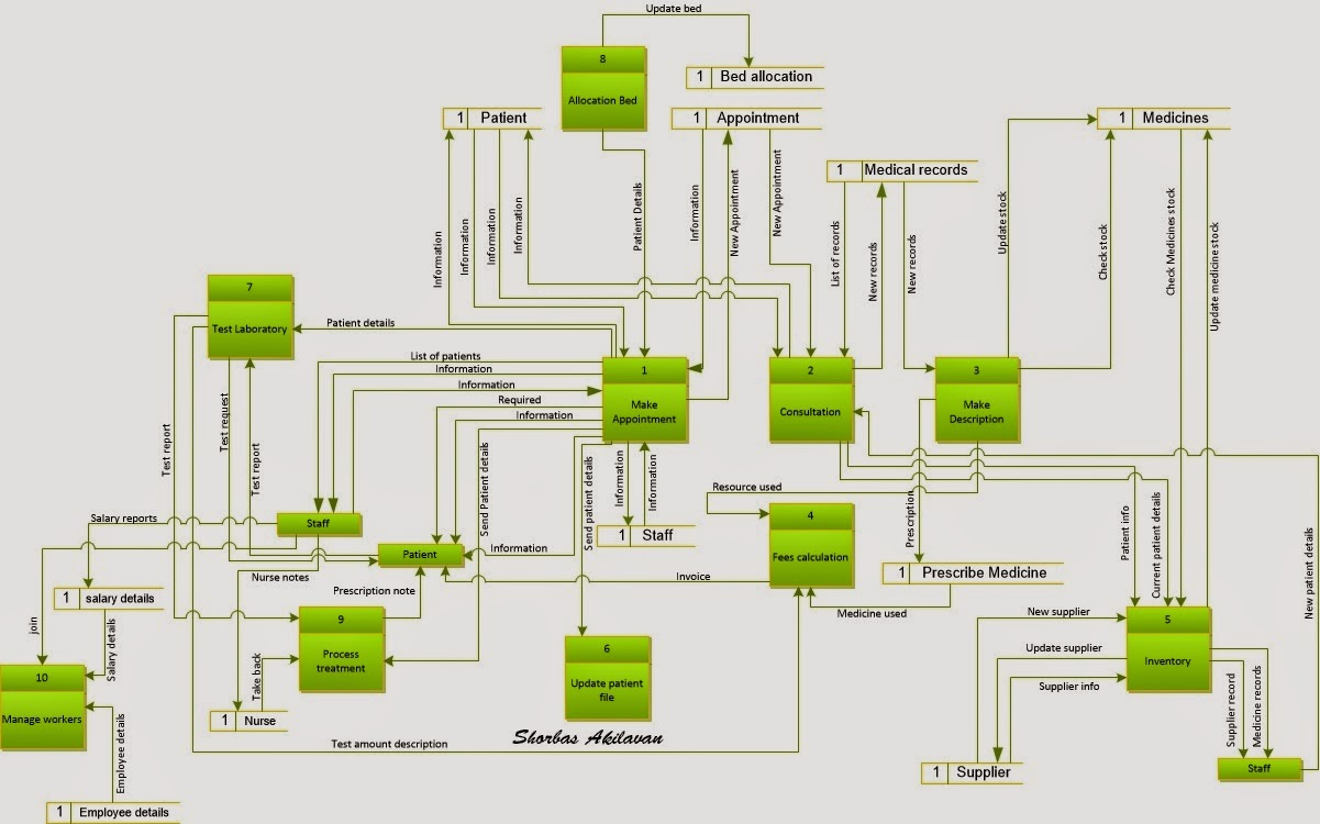 small resolution of hospital management system 1st level data flow diagram
