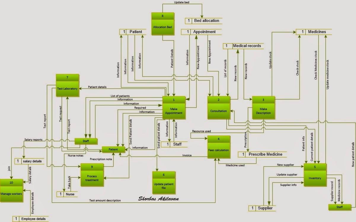 hight resolution of hospital management system 1st level data flow diagram