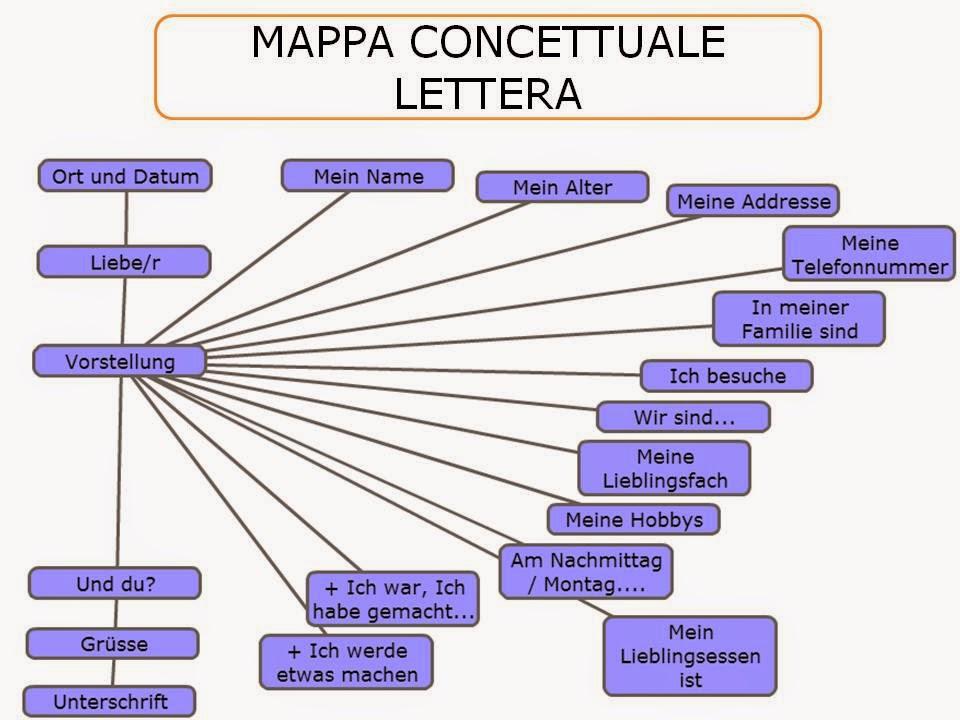 Tedesco Per Le Medie Klasse Iii Der Brief Wie Schreibt Man