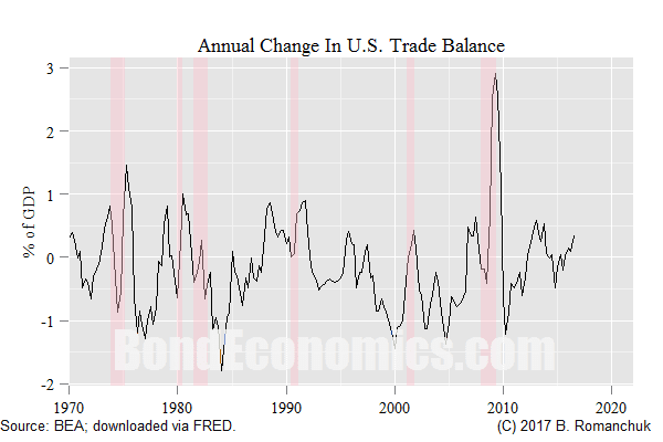 Chart: Annual Change in the U.S. Trade Balance