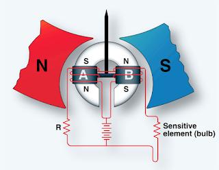 Temperature Measuring Instruments