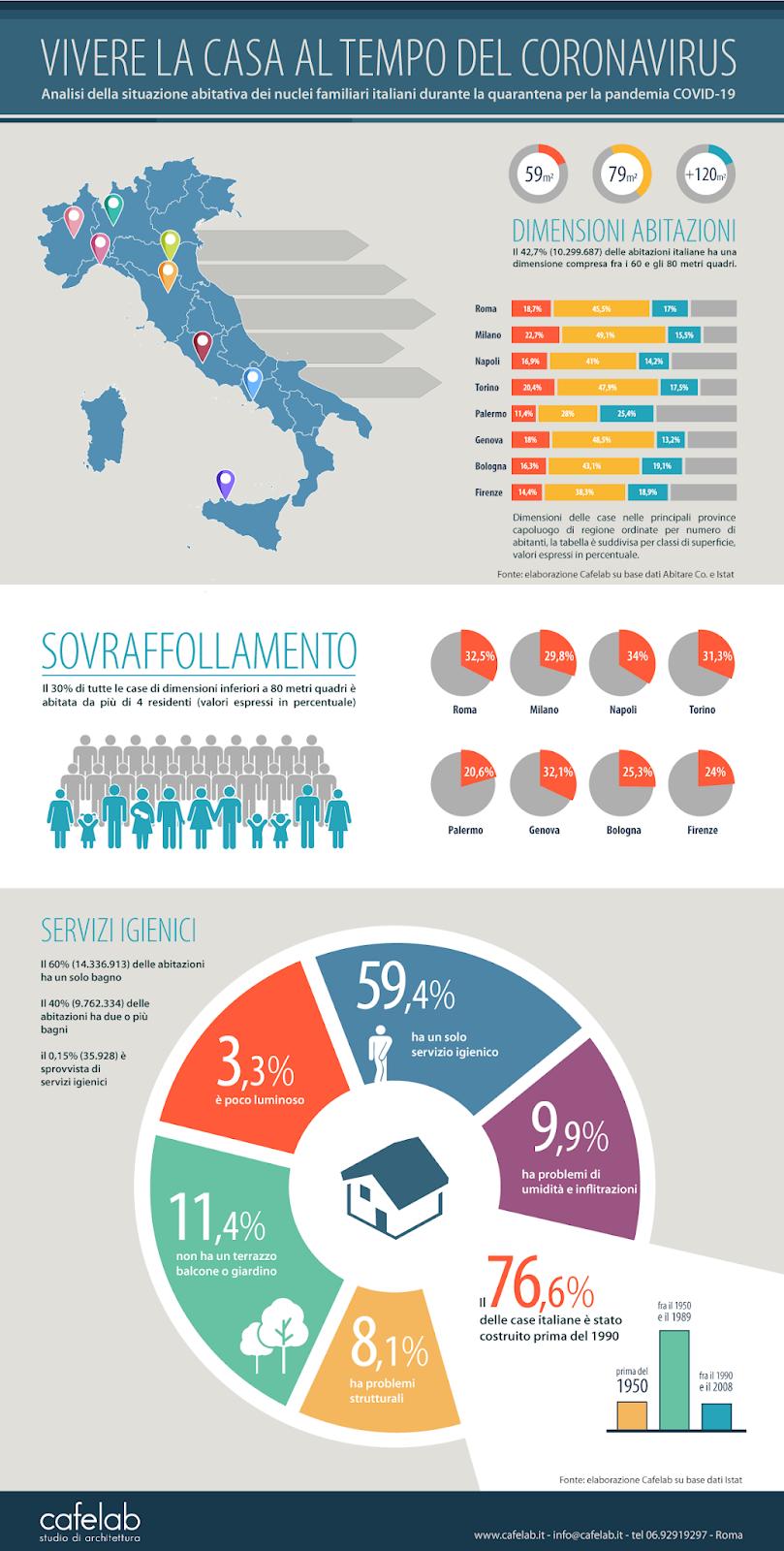 clicca per scaricalre l'infografica in pdf