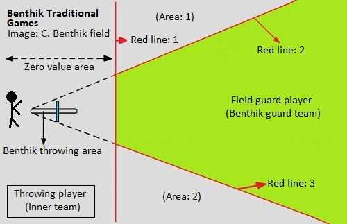 Epictravelers - Benthik game field