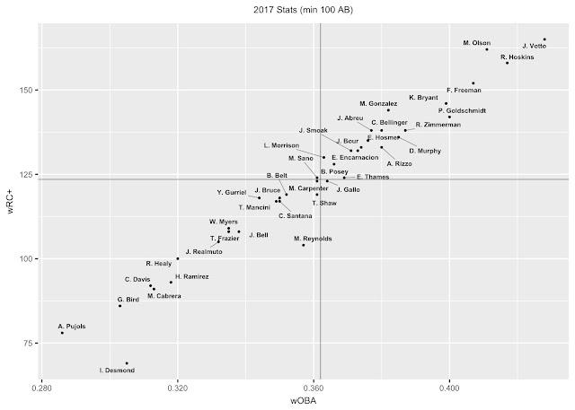 2018 Fantasy Baseball 1B Rankings wOBA wRC+