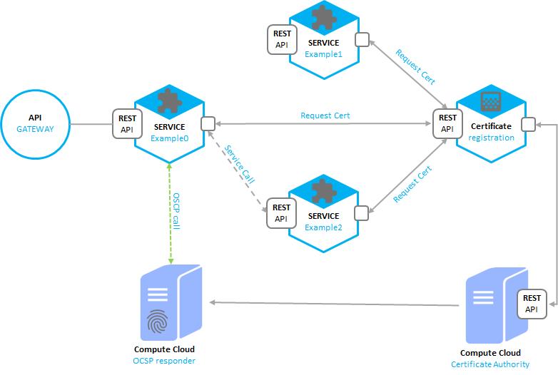 Johan Louwers Tech Blog Oracle Cloud Architecture Blueprint