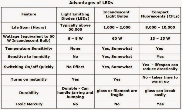 Advantages of LEDs vs. CFLs vs. Incandescent lamps