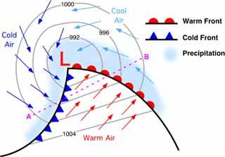 diagram of low pressure system