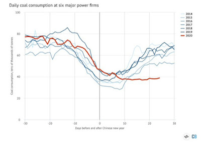 Daily coal consumption around the Chinese new-year period at six generating companies reporting daily data, in 10,000 tonnes per day. X-axis shows days before and after Chinese new year eve, which falls on various dates in the second half of January or in February. Source: Analysis of data from WIND Information.