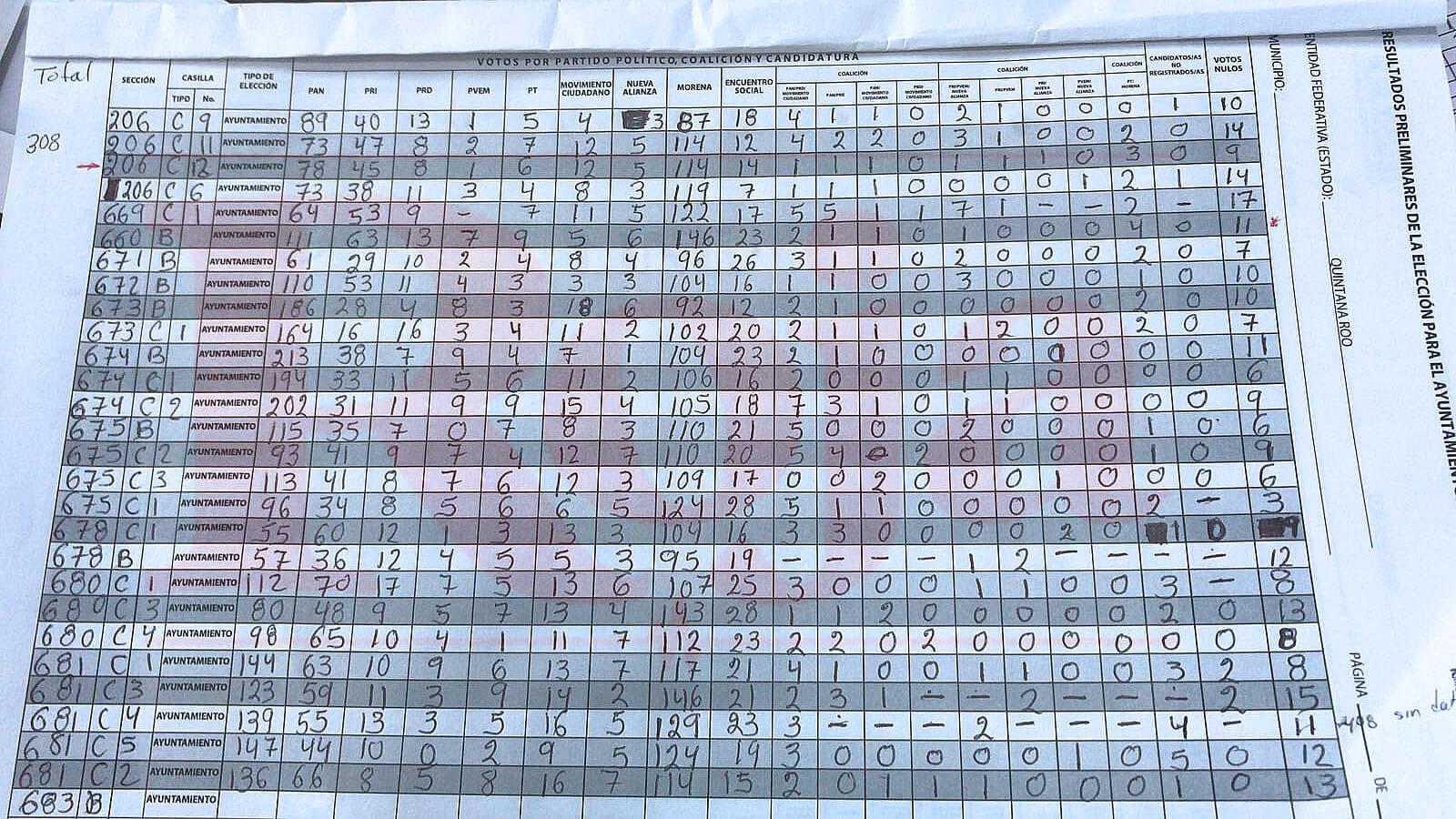 Resultados preliminares de la elección para presidente municipal de Solidaridad (Playa del Carmen)