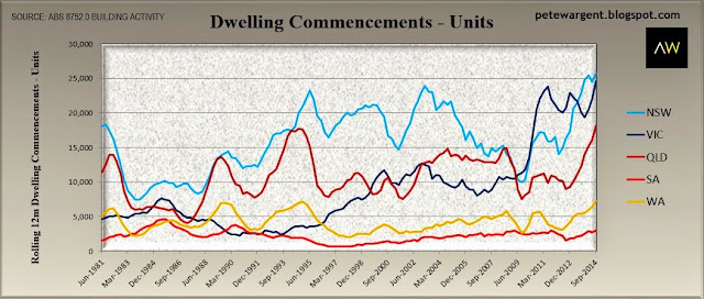 dwelling commencements
