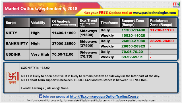 Indian Market Outlook: September 06, 2018