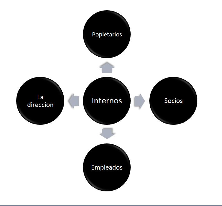 Fundamentos Financieros 3 Estructura Básica De La