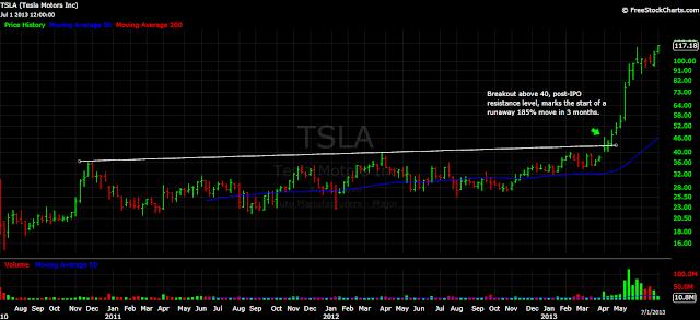 TSLA Tesla chart