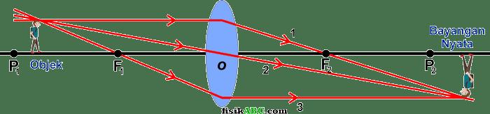contoh bayangan nyata pada pembiasan lensa cembung