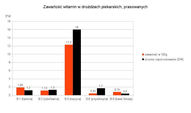 drożdże piekarskie, prasowane - zawartość witamin i zapotrzebowanie - B-1, B-2, B-3, B-6, B-9