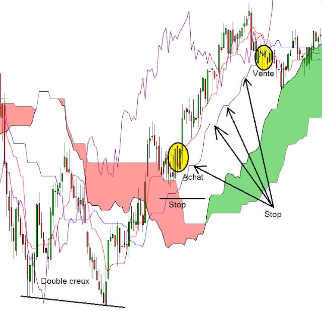 ichimoku money management