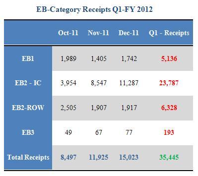 Adjusted EB2-India & China FY 2012 Retrogression Estimation based on
