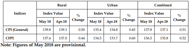 Consumer Price Index (CPI) for Rural, Urban & Combined - May 2018