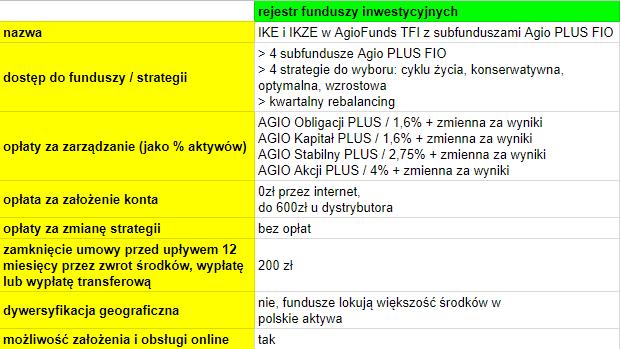IKE i IKZE AgioFunds TFI - cechy