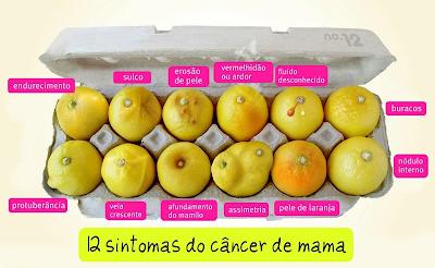 Resultado de imagem para sinais e sintomas cancer de mamas