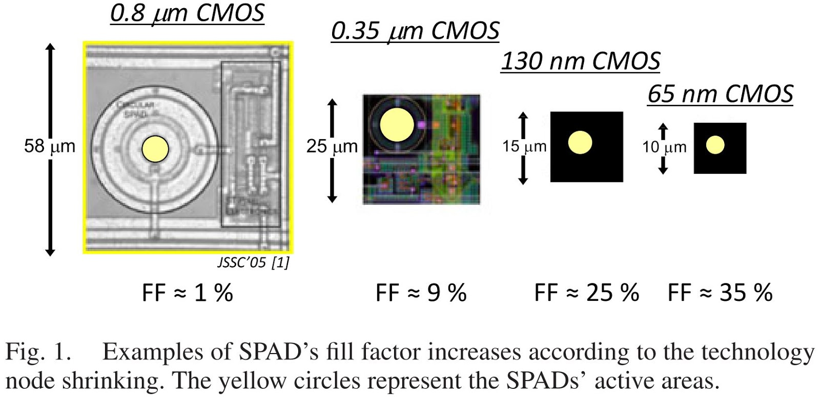 Image Sensors World: 3D Stacked SPAD Array in 45nm Process