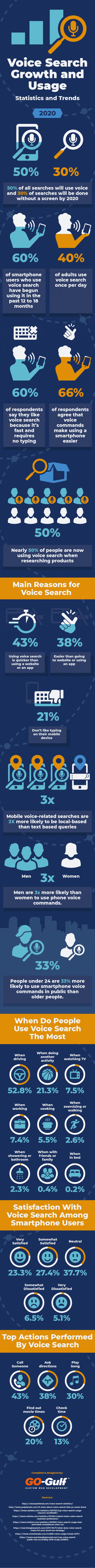 Voice Search Growth and Usage - Statistics and Trends - #infographic