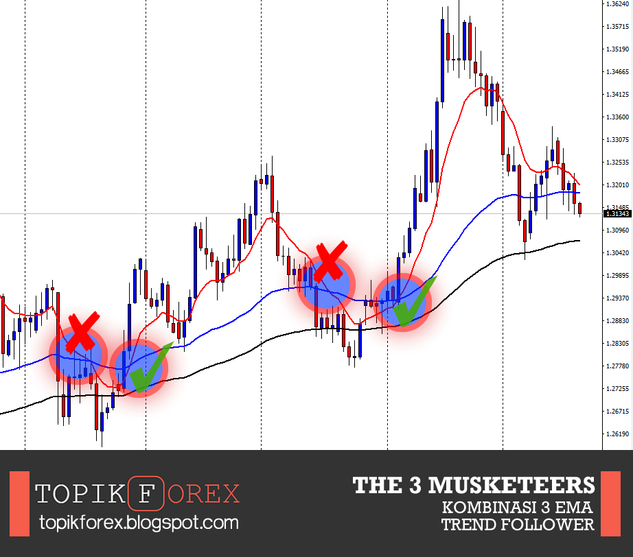 The 3 Musketeers: Strategi Forex Kombinasi 3 Moving ...