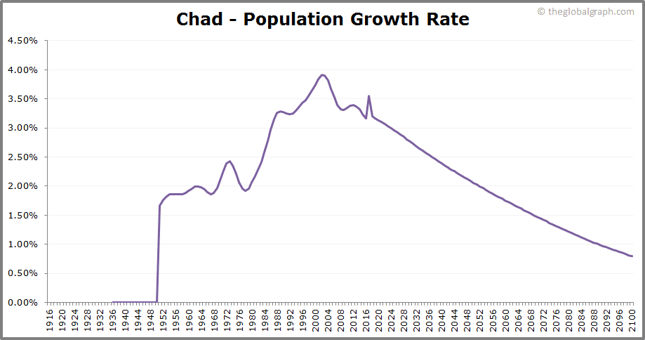 Chad  Population Growth Rate