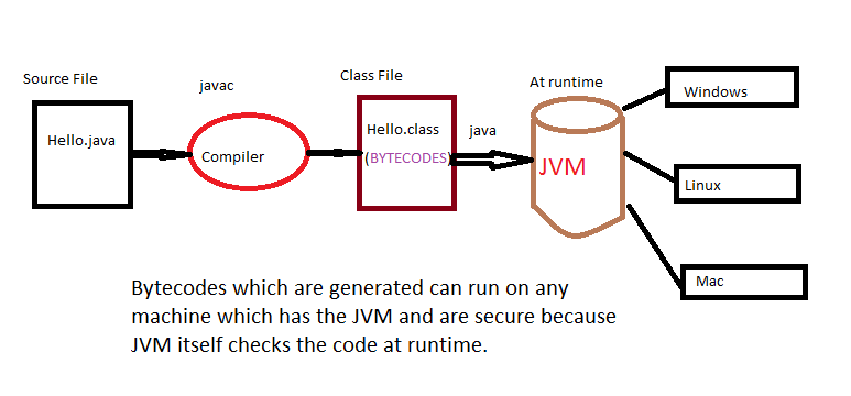 Java code compilation and interpretation