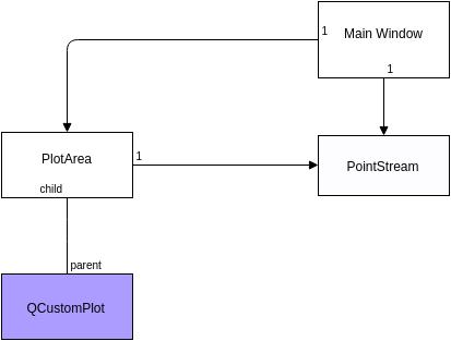 Coolcode: Gráfico em tempo real com Qt + QCustomPlot (Real