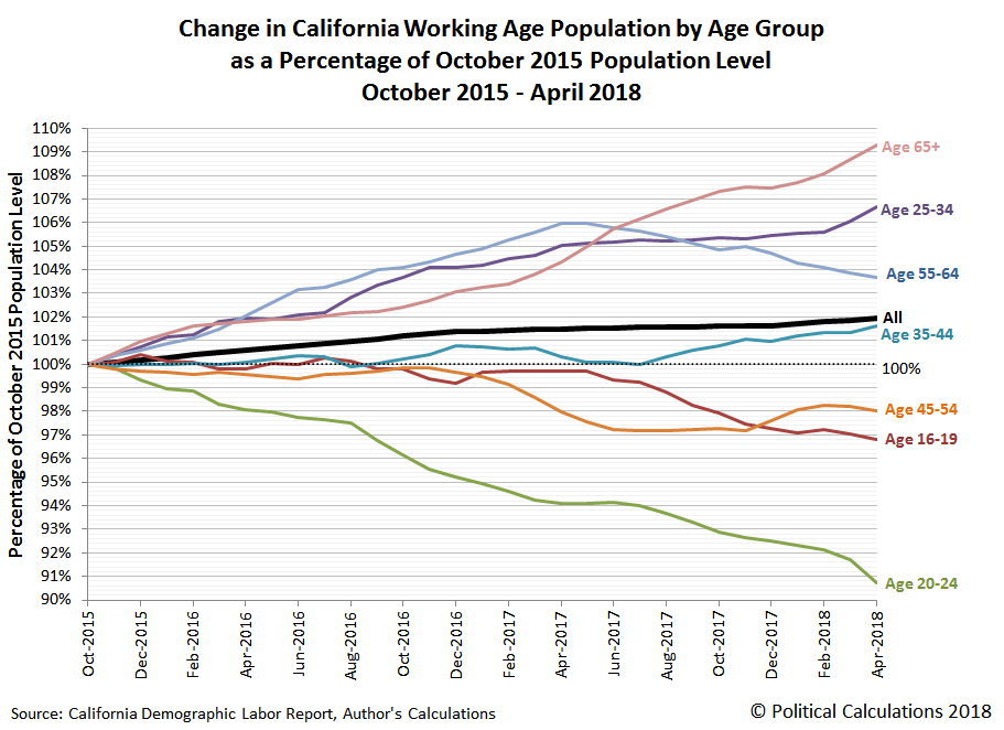 Change in California Working Age Population by Age Group as a Percentage of October 2015 Population Level, October 2015 - April 2018