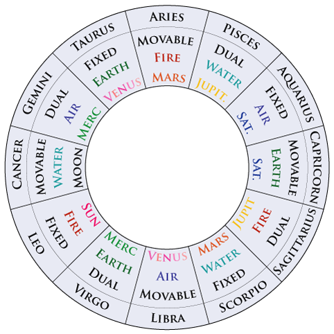 Vedic Astrological Remedies: 12 Zodiac Sign and their Qualities