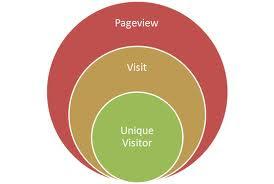 Cara Jitu Meningkatkan Page View Blog