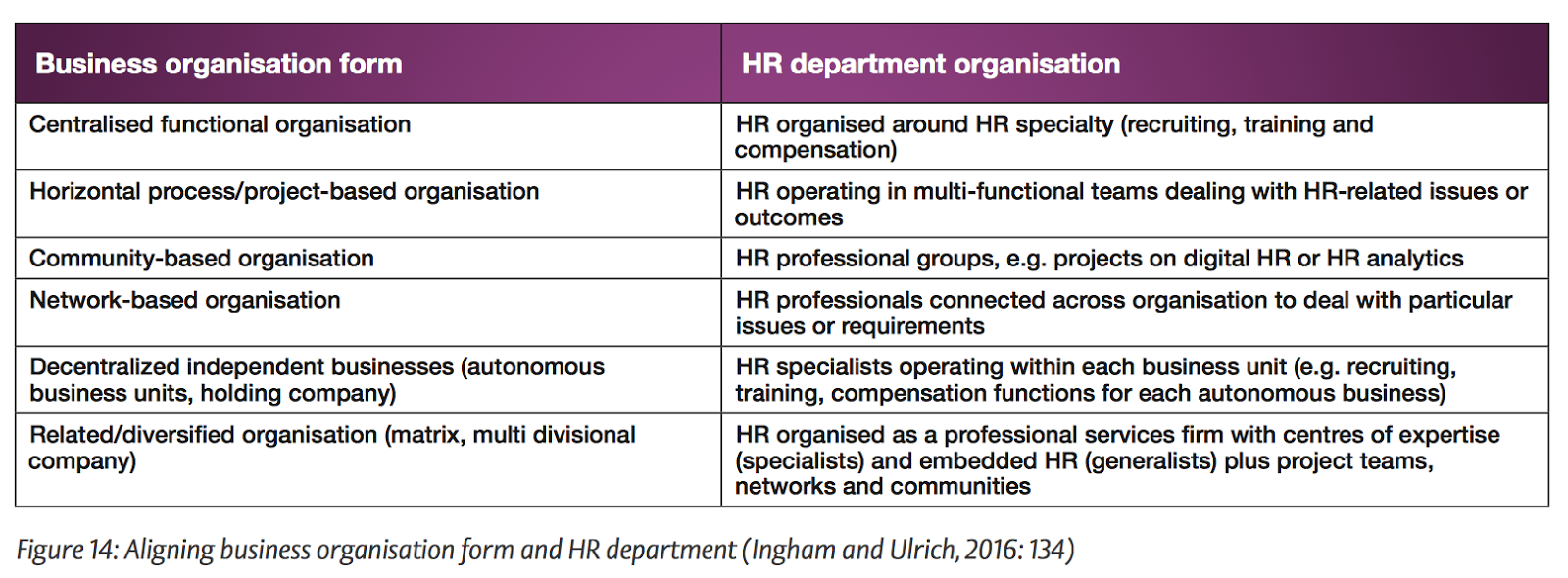 I Donu0027t Agree With Everything In The Report, E.g. It Suggests Separating  Out Strategic HR From Business Partnersu0027 Account Management Role.