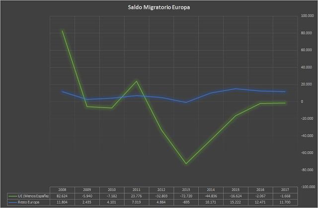 saldo migratorio europa