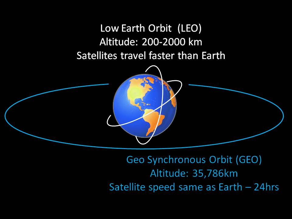 distance of earth orbit - photo #8