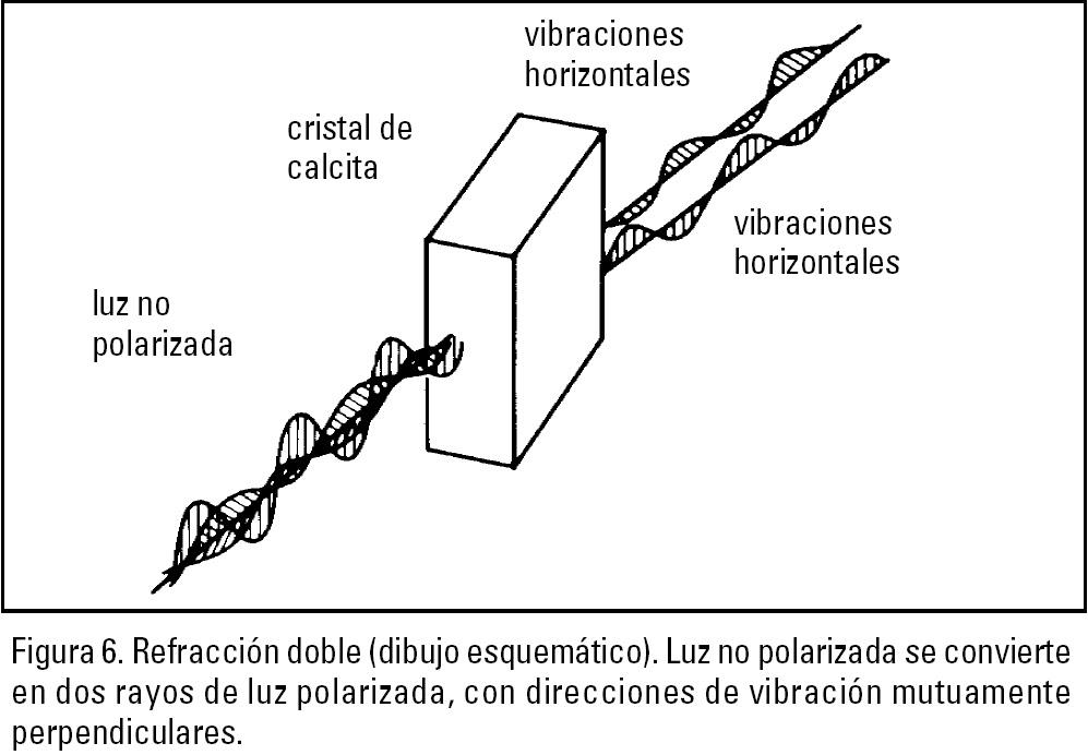 52335cecfe Para experimentos con luz polarizada es necesario separar los dos rayos de  luz polarizada. Una técnica bastante compleja, empleada en el prisma de  Nicol, ...