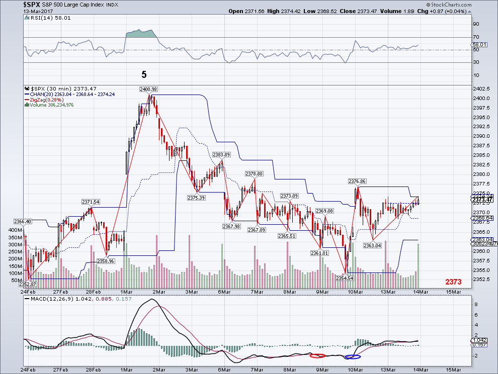 Trending Waves : Elliott Wave Stock Market Update - March 13