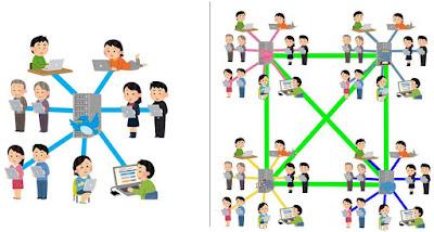 集權式與分散式架構差異
