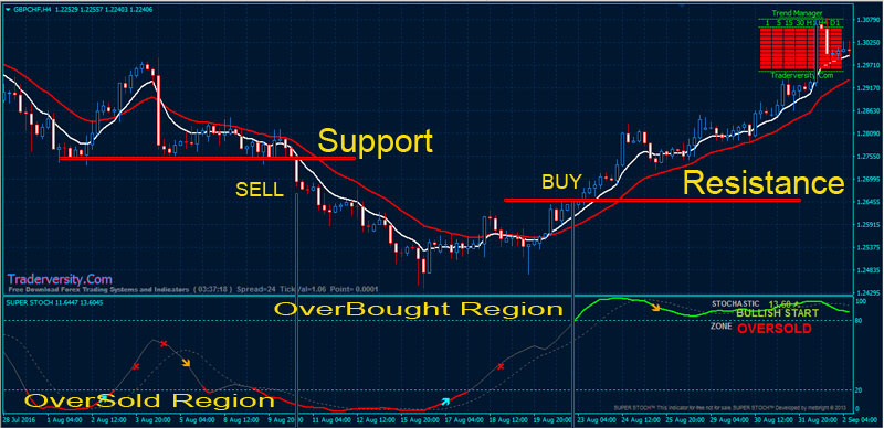 Forex-Stochastic-BUY-SELL