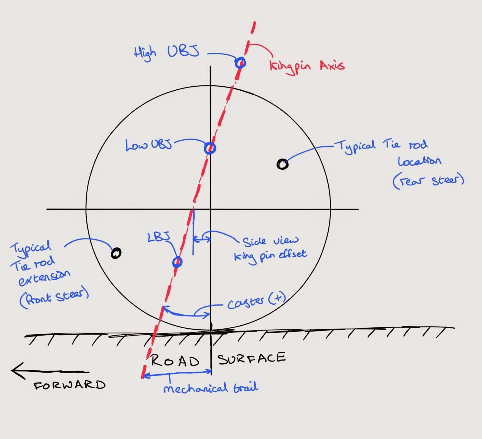 medium resolution of side view wheel kingpin geometry