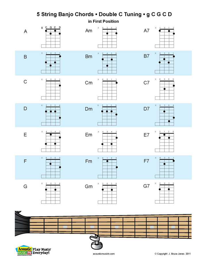 5 String Banjo Chord Chart For Double C Tunings G D As Always We Love Comments And Suggestions Make Sure You Are Signed Up In Our Mailing List So