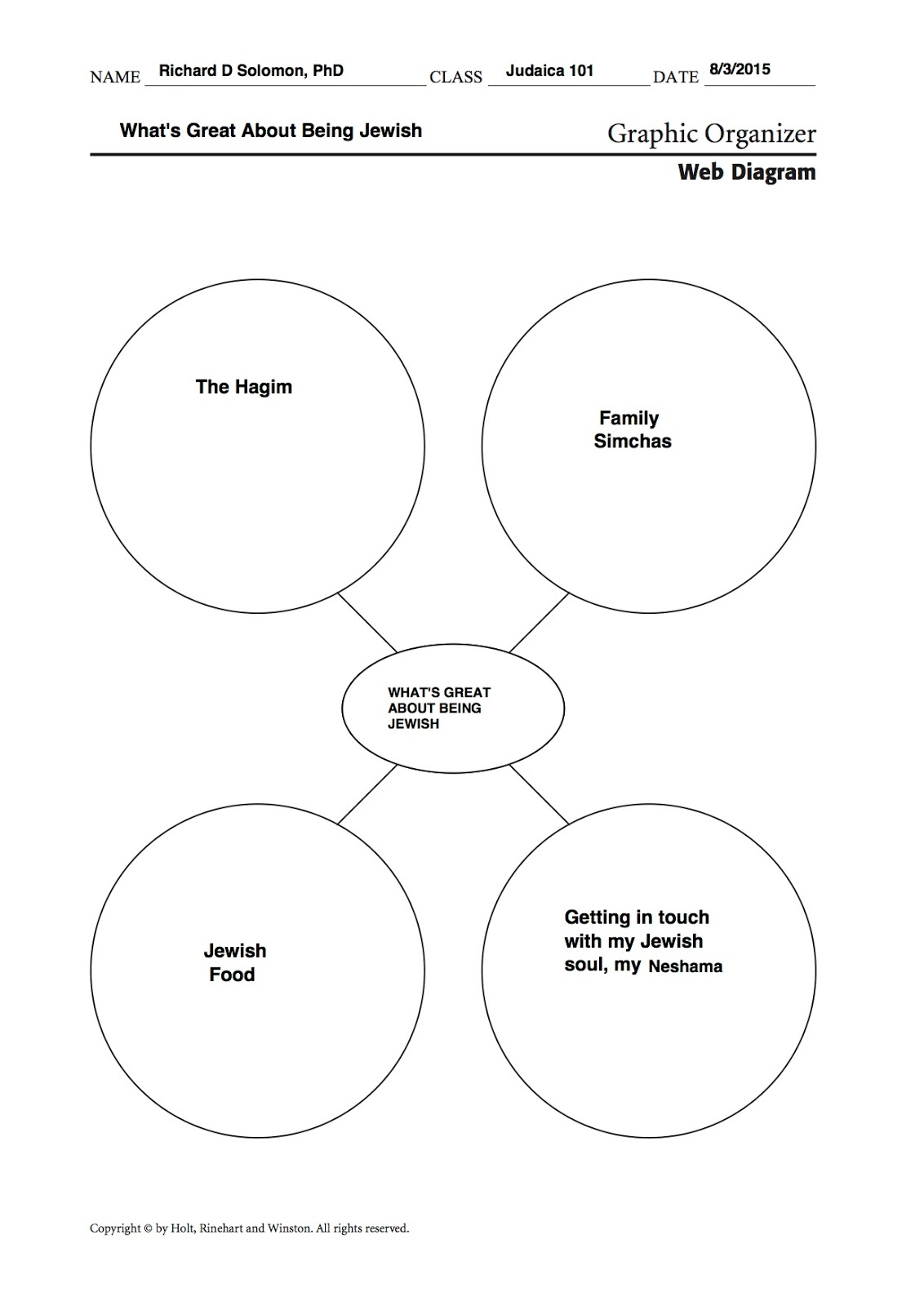 Web Diagram Graphic Organizer Opel Astra H Abs Wiring Richard D Solomon 39s Blog On Mentoring Jewish Students And